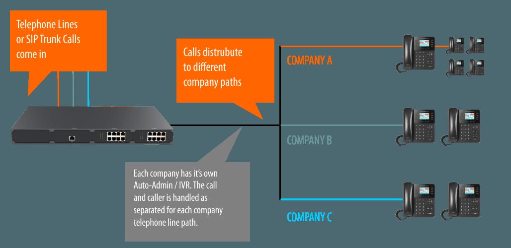 multi-company pxb set-up scenario 2