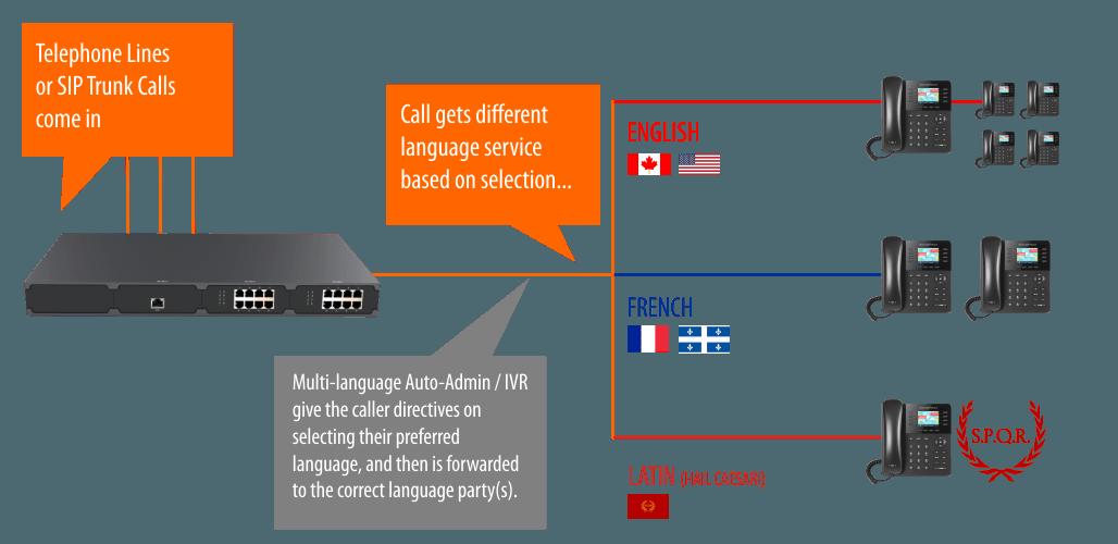 multi language phone system settings