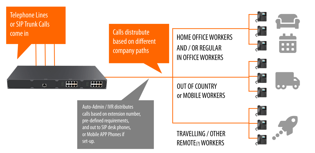 multi-location remote worker SIP VoIP phone system